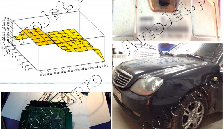 Chip-Tuning автомобиля Geely CK